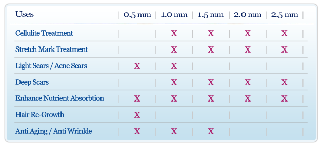 derma roller length